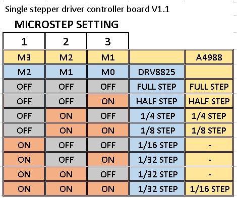 Single stepper driver controller board V1.1