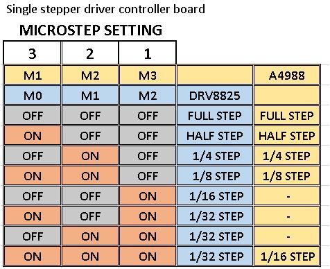 Single stepper driver controller board